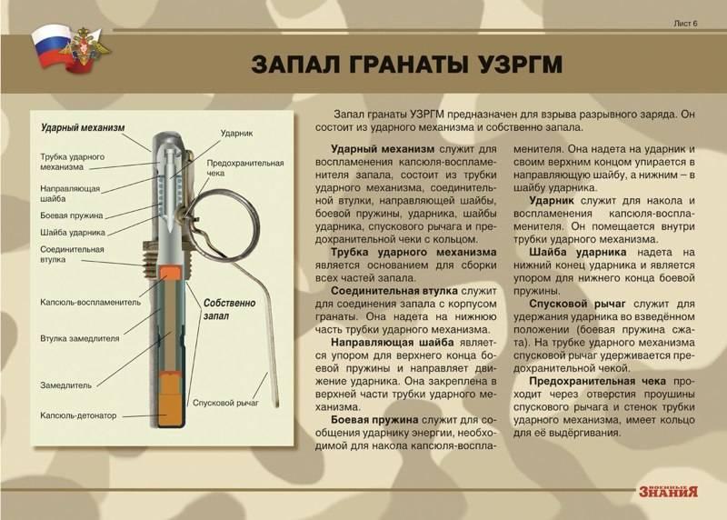 Ручная осколочная граната рго: история создания, описание, особенности