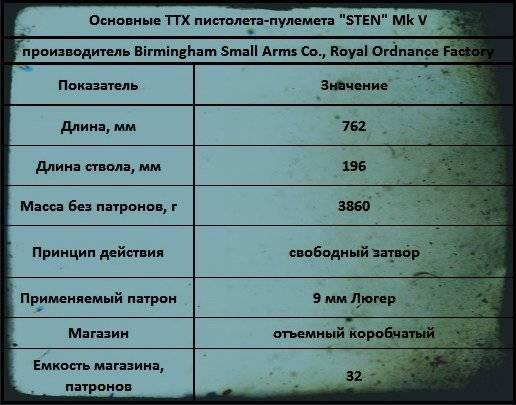 Sten - вики