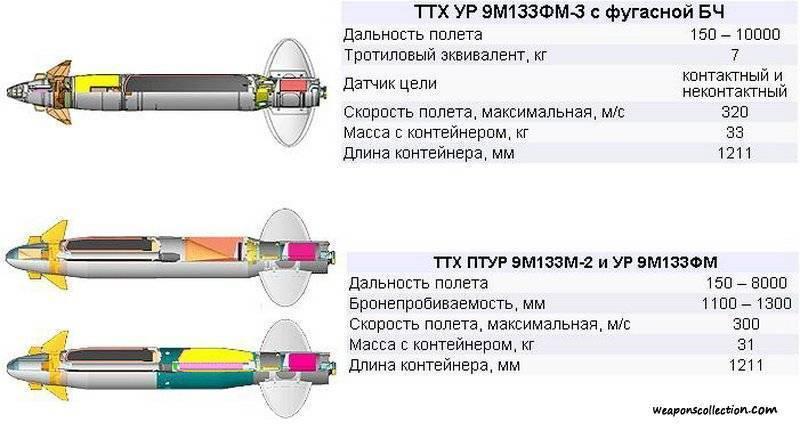 Fgm-148 javelin в деталях