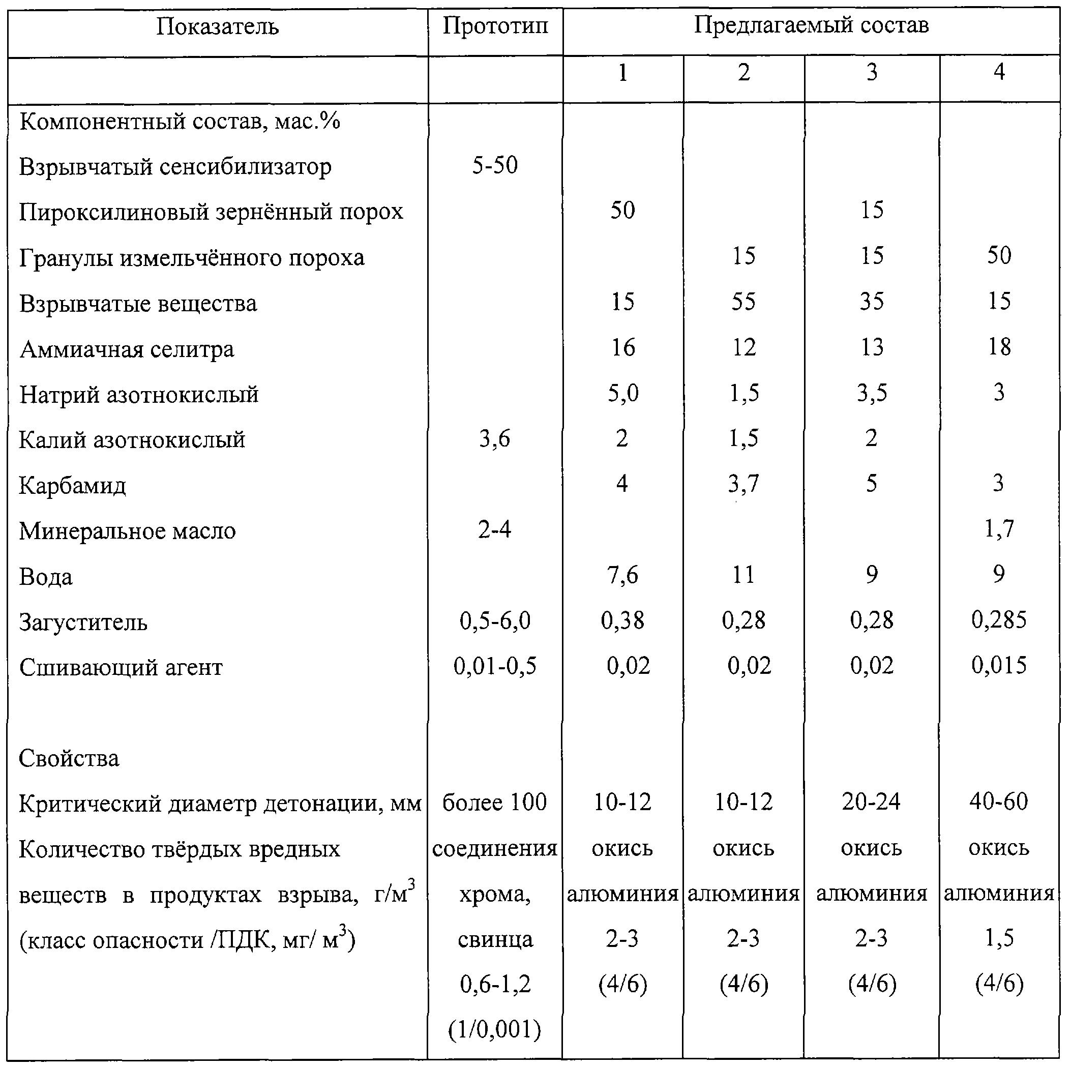 Состав пластида с4. пластит: описание, физико-химические характеристики, особенности применения. что есть с4