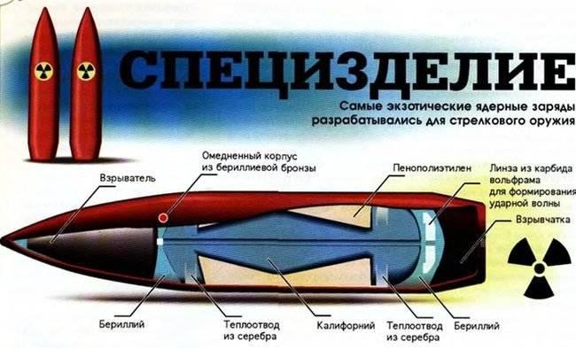 Атомные пули – что это, реальность или мечта учёных