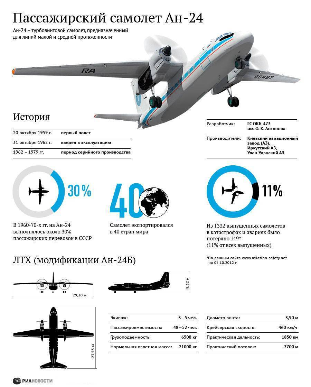 Ан-148 — википедия с видео // wiki 2
