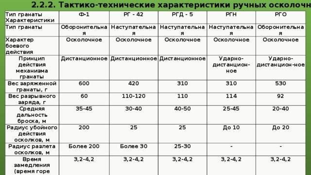 Ручная осколочная граната ргд-5