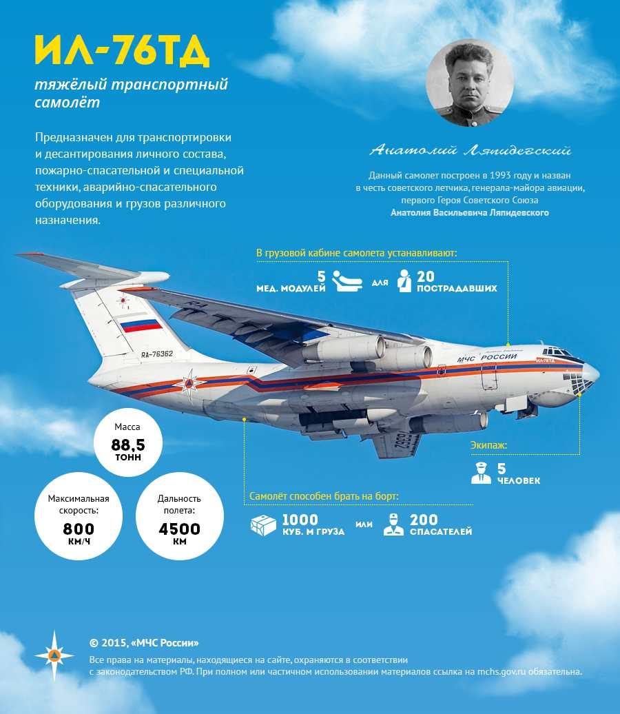 Знакомимся – гражданский ил-76тд-90а - aex.ru