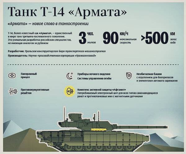 Дальнейшее развитие арматы. т-14а армата артиллерийская