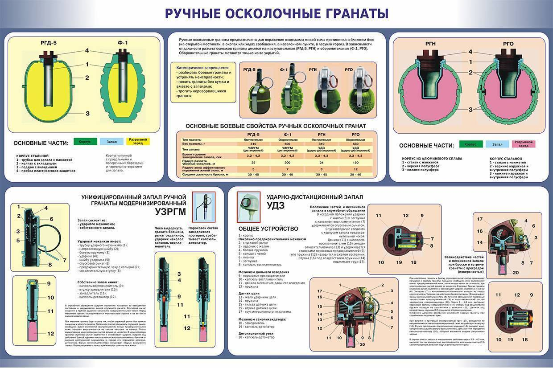 Граната ф-1: фото, технические характеристики, радиус поражения