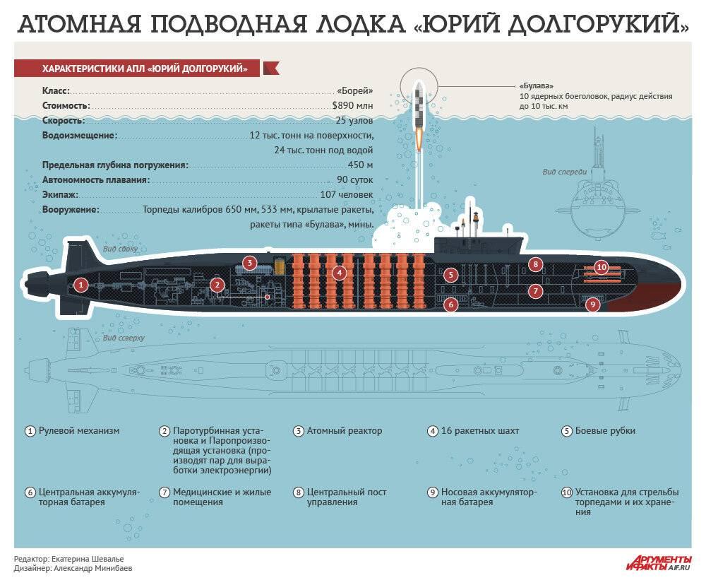 """Атомная подводная лодка """"юрий долгорукий"""""""