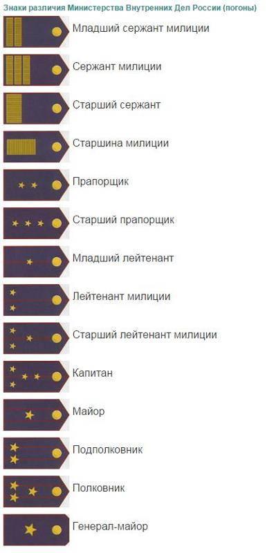 Специальные звания органов внутренних дел российской федерации