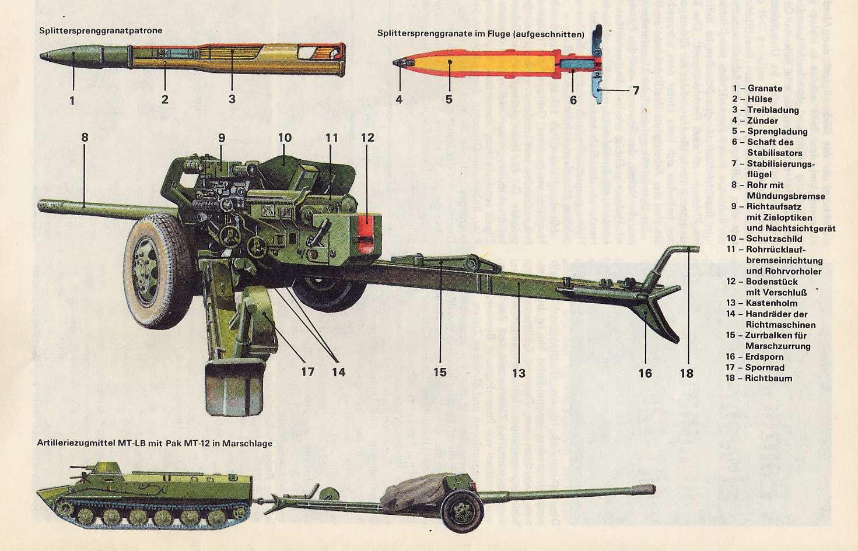 100-мм противотанковая пушка мт-12 — викивоины — энциклопедия о военной истории
