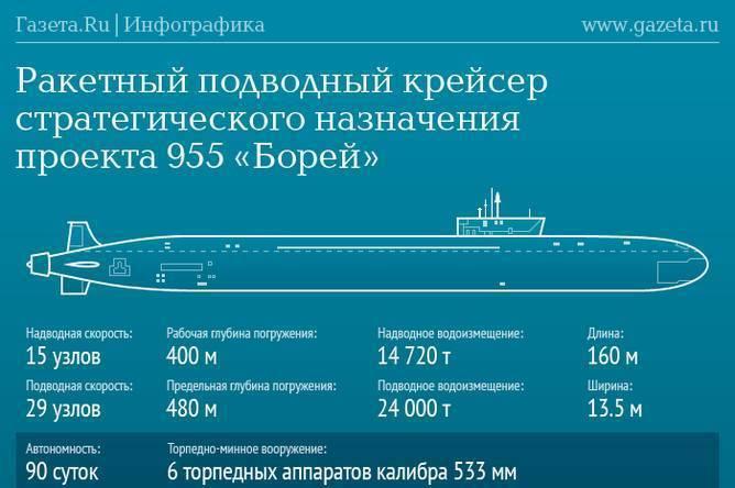 Подводные лодки проекта 955 «борей» — википедия переиздание // wiki 2