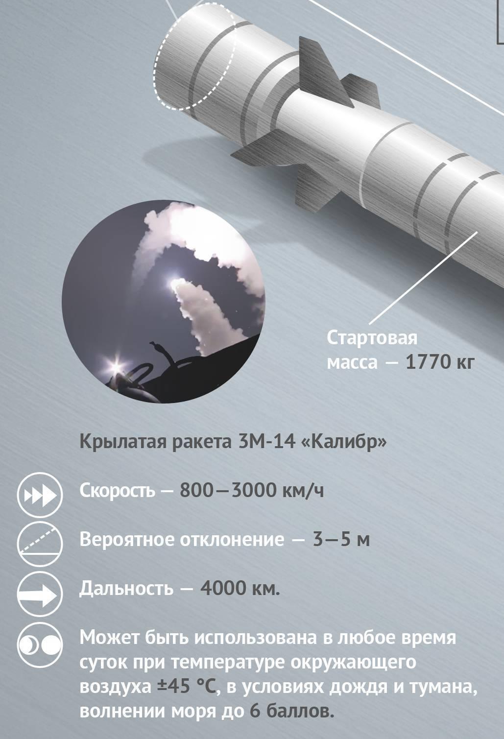 Калибр (ракетный комплекс) википедия
