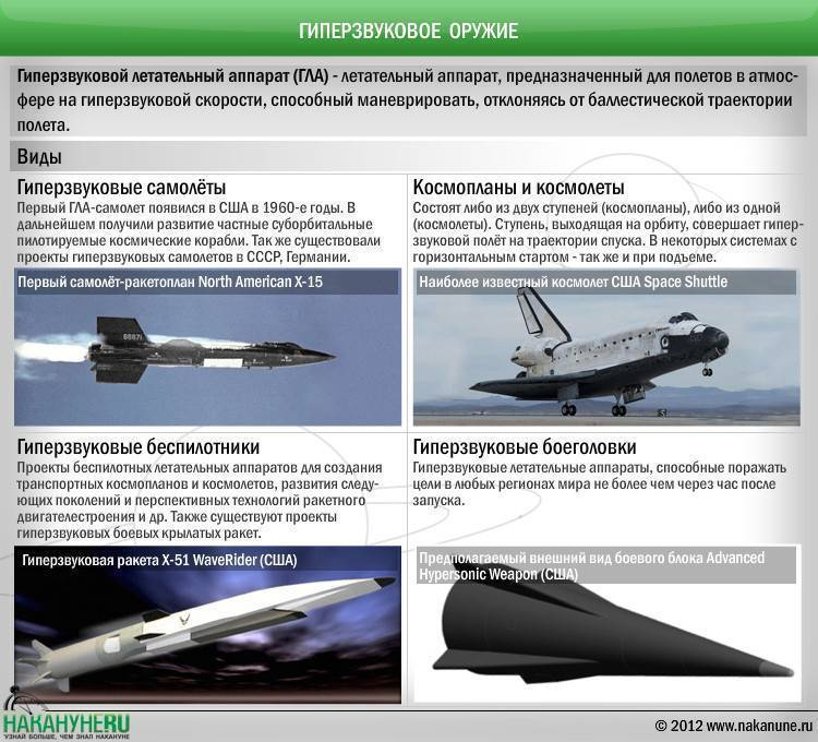 Гиперзвуковое оружие: принцип действия, сравнение с ядерным