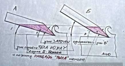 Влияние угла заточки ножа на режущие свойства лезвия