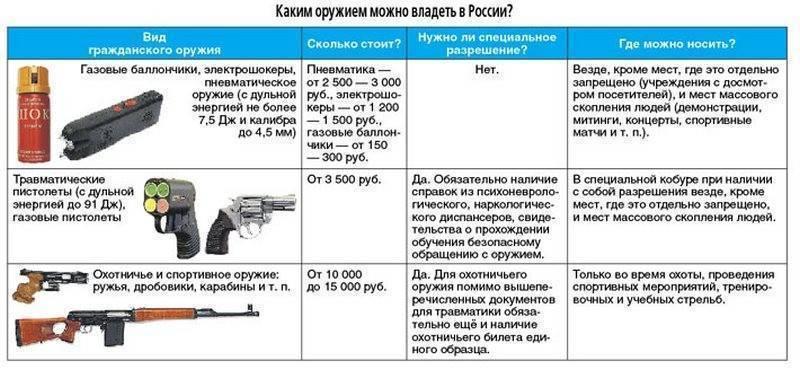 Незаконное хранение оружия — статья ук рф. нарушение правил при хранении огнестрельного оружия. какое нужно разрешение на хранение оружия дома?