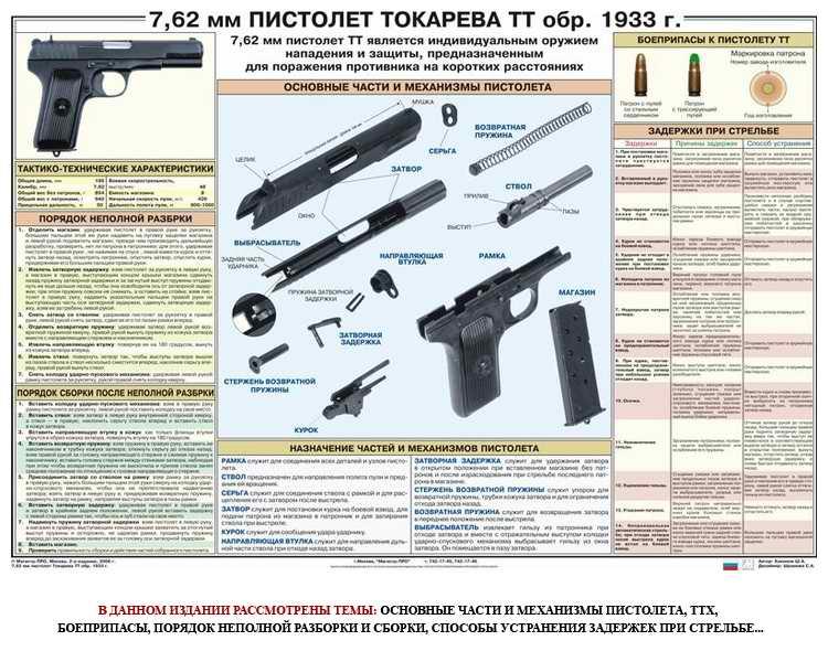 Пистолет тт боевой — технические характеристики, калибр, фото тульского токарева