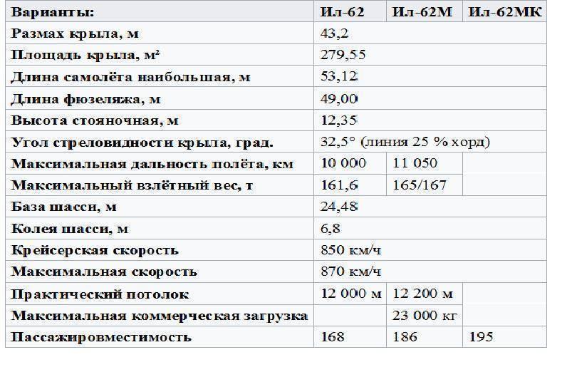 Катастрофа ил-62 под москвой (1972) — википедия переиздание // wiki 2