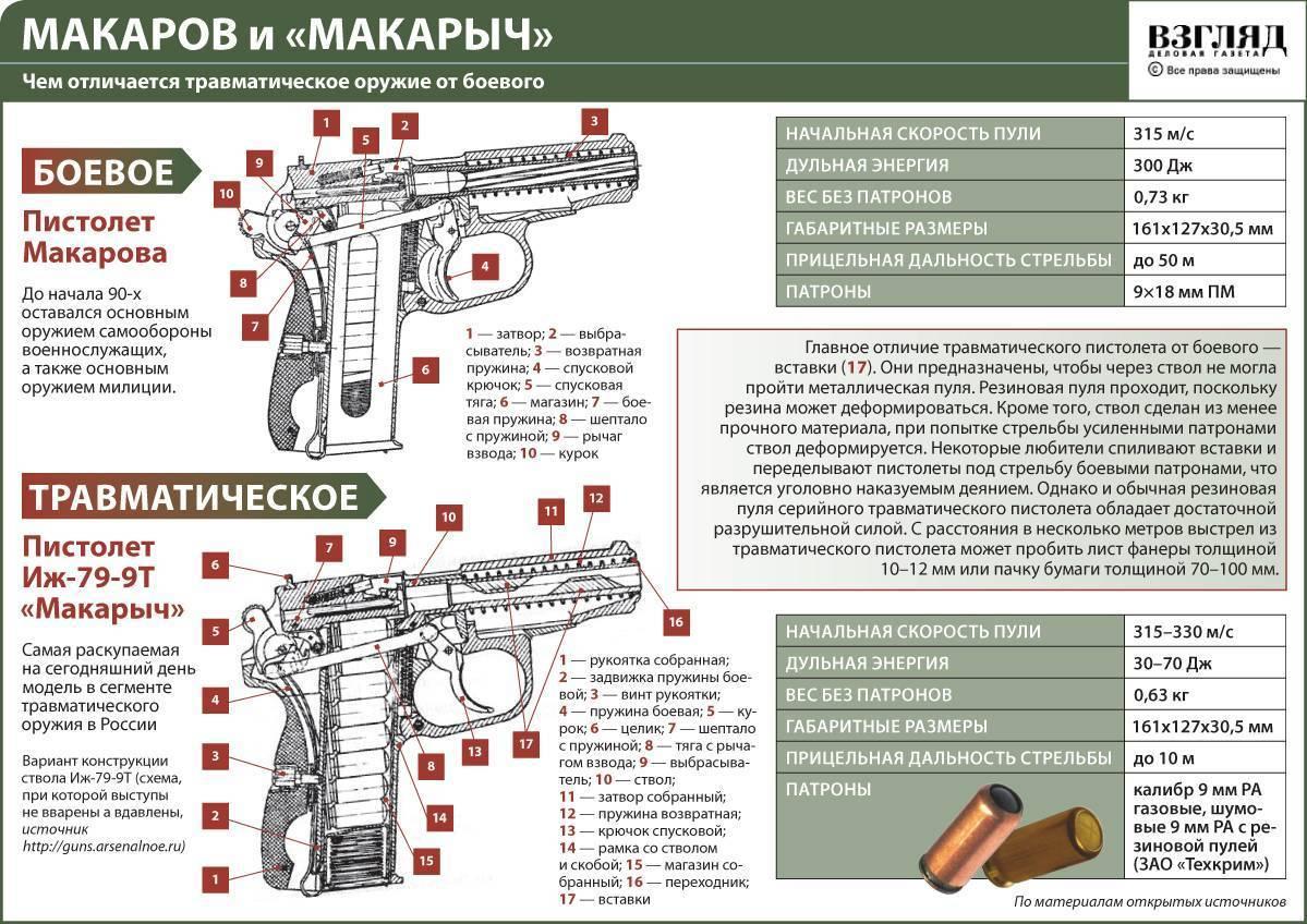 Специально-физическая подготовка стрелка из пистолета на примере одного занятия