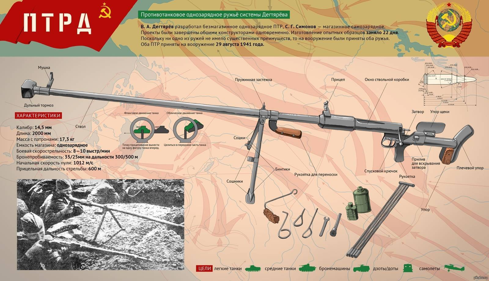 Противотанковое ружьё симонова (птрс)