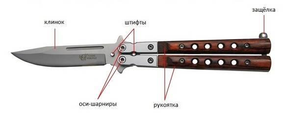 Нож бабочка своими руками чертежи из дерева. балисонг — нож бабочка: уникальные возможности. нож керамбит чертеж