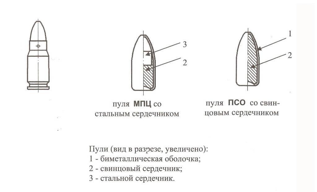 Современные винтовочные и автоматные патроны - калибры, виды, назначение