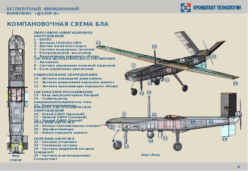 Беспилотники: сто лет в воздухе