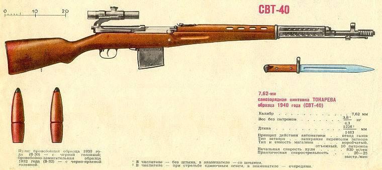 Самозарядная винтовка токарева свт-40 - элитное оружие ссср.