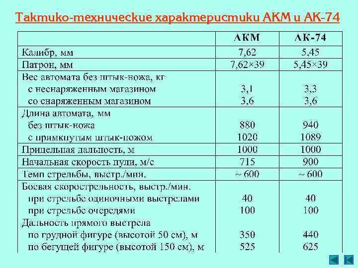 Автоматы калашникова «сотой серии»