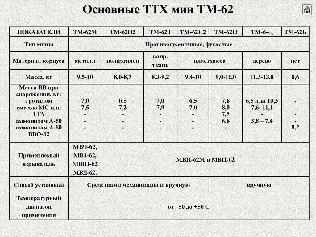 Мины:тм-62м    [свободная энциклопедия мирового вооружения]