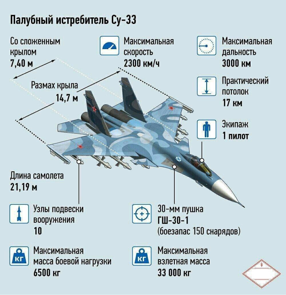 Сухой су-27куб — global wiki. wargaming.net