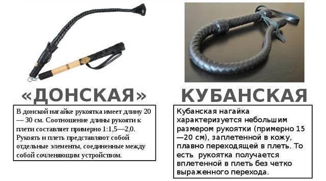 Лекция  «холодное оружие казаков»