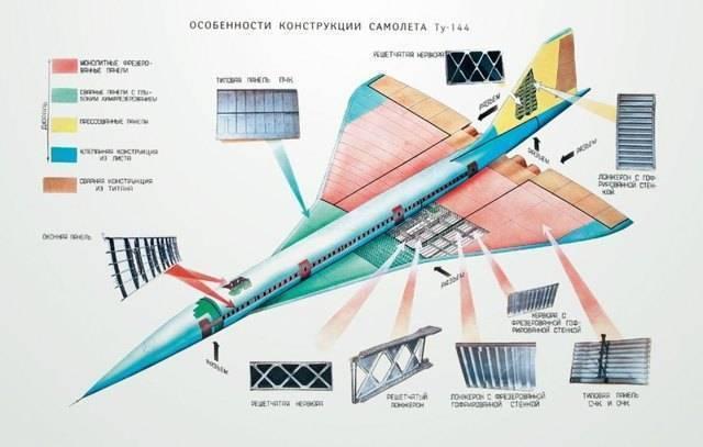 Ту-144 самолёт опередивший будущее