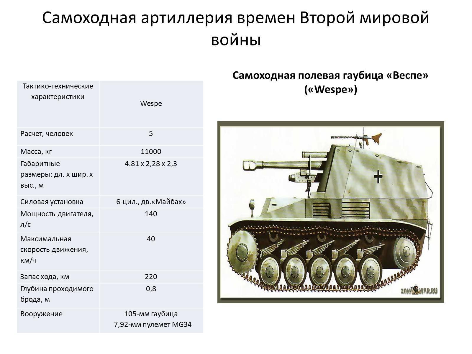 Боевое применение самоходок ису-152 и ису-122