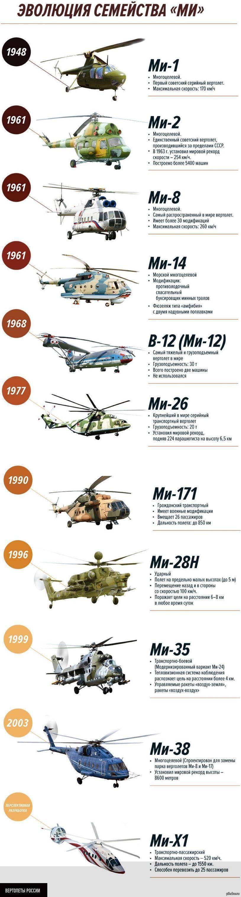 Вертолетный флот миля