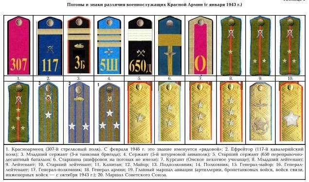 Воинские звания российской армии по возрастанию и категориям
