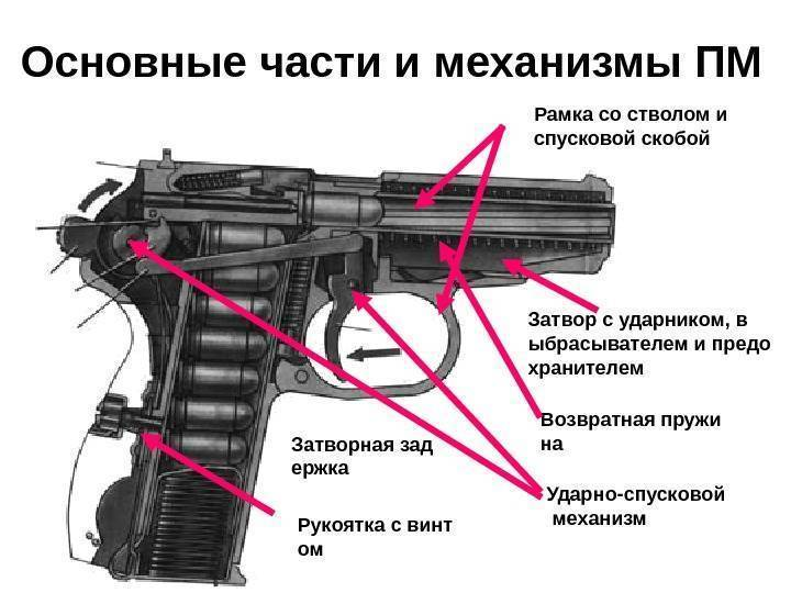 «Макаров» – пистолет Советской эпохи