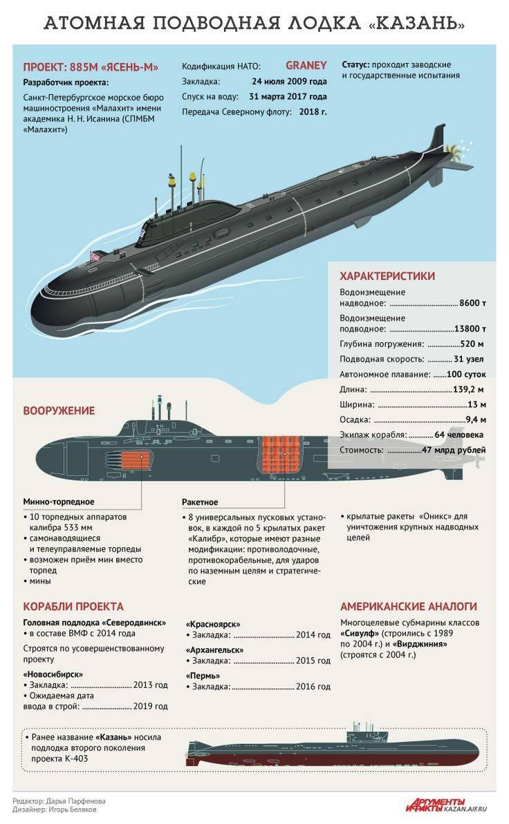 «ясень» против «вирджинии»: чем новейшая российская подлодка лучше американской | русская семерка