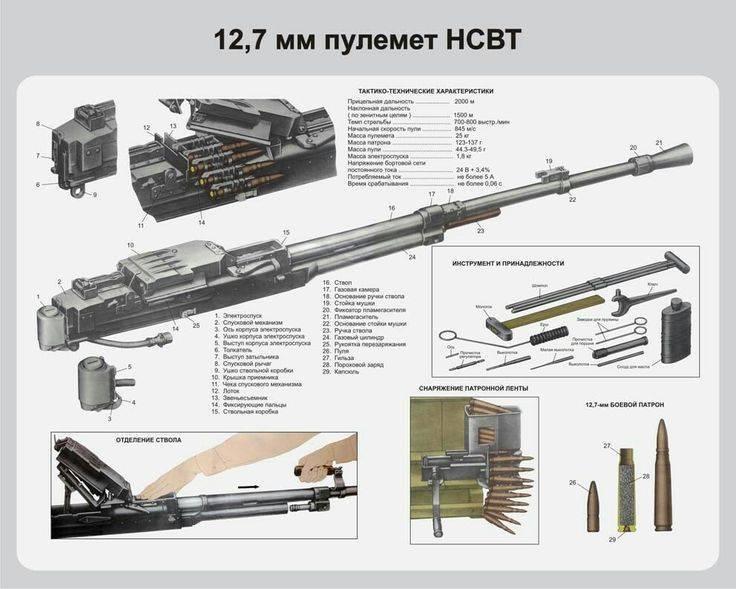Крупнокалиберный пулемёт владимирова — википедия. что такое крупнокалиберный пулемёт владимирова