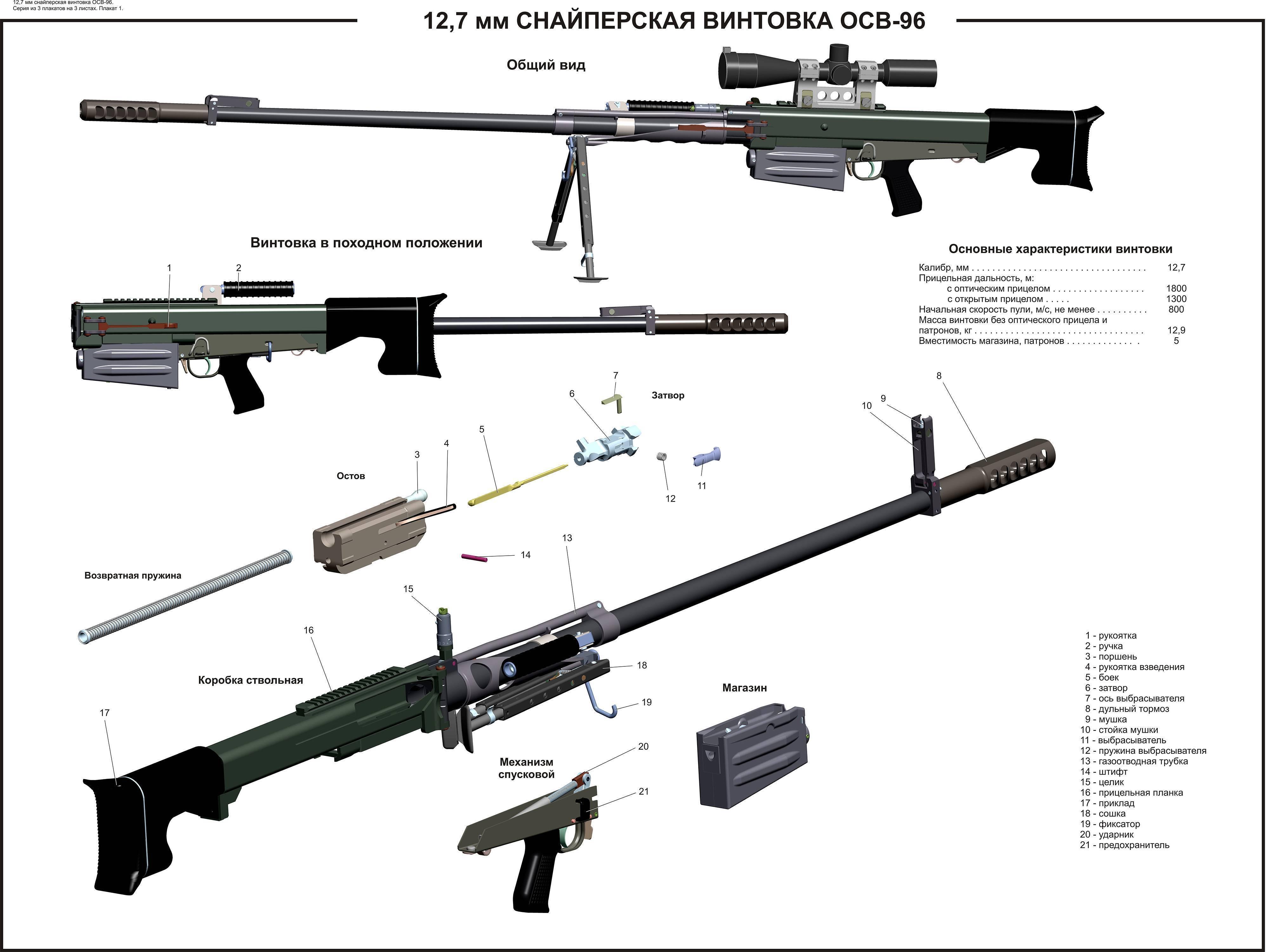 Cнайперская винтовка св-98 | армии и солдаты. военная энциклопедия