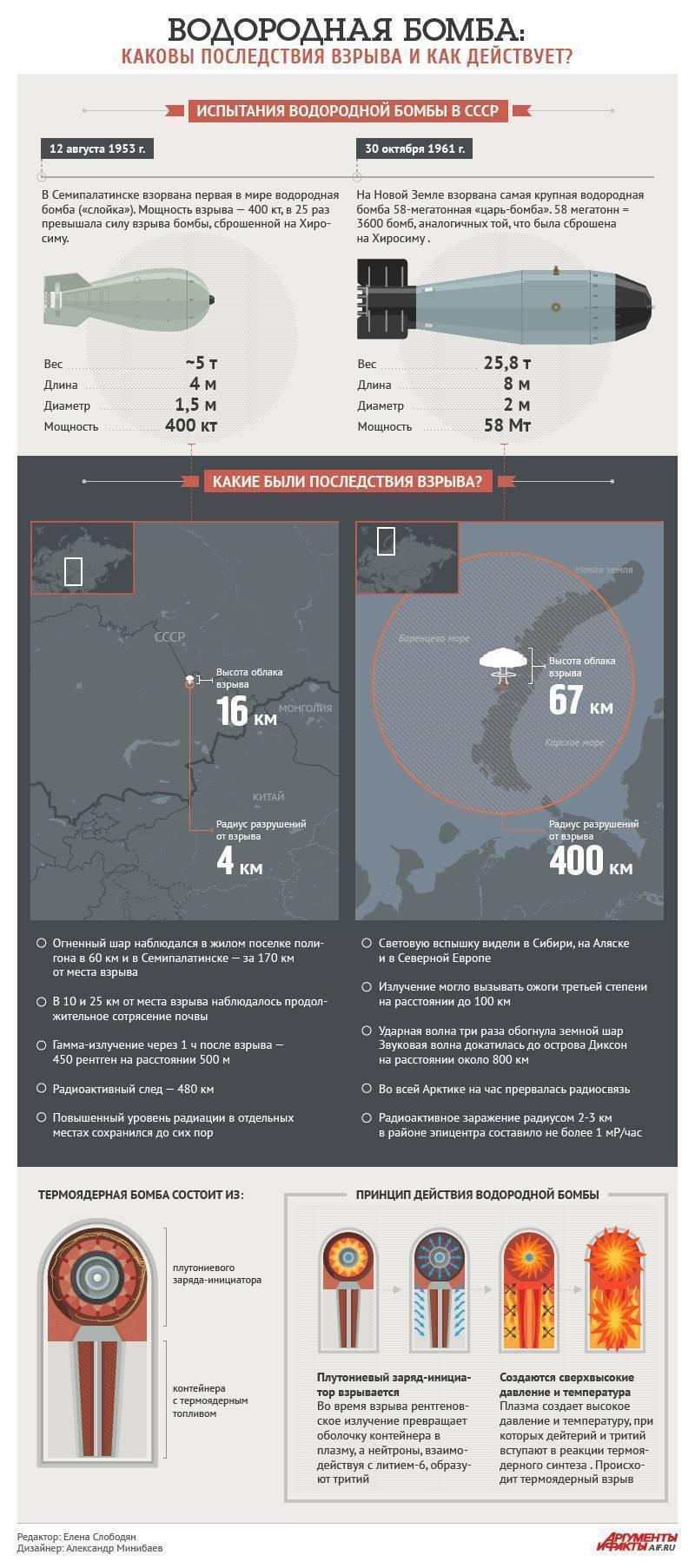 Ядерное оружие: может ли бомба оказаться «не втех» руках