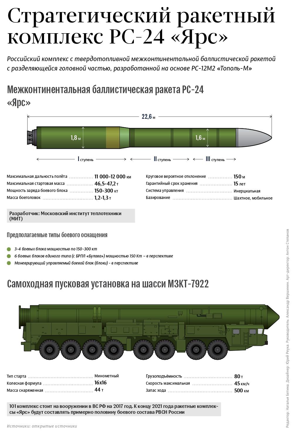 1 декабря 1988 года принят на вооружение рвсн ссср мобильный ракетный комплекс рс-12м «тополь»