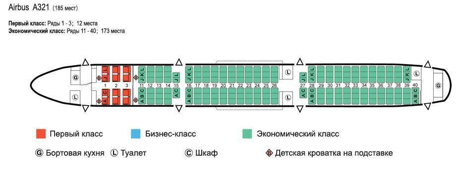 Состав российских авиапарков