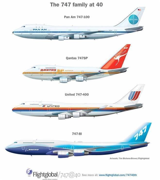 Пассажирский самолёт Boeing 747