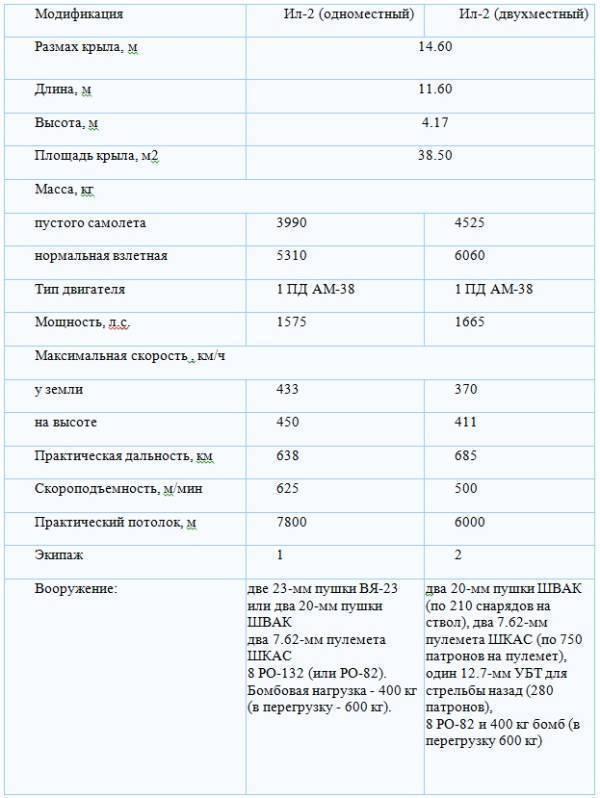 Ильюшин ил-112. фото и видео. характеристики. история.