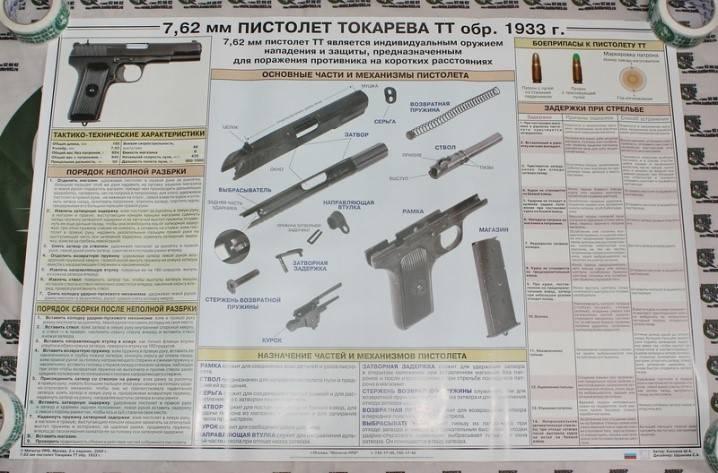 Пистолет-пулемёт токарева (1927) — википедия с видео // wiki 2