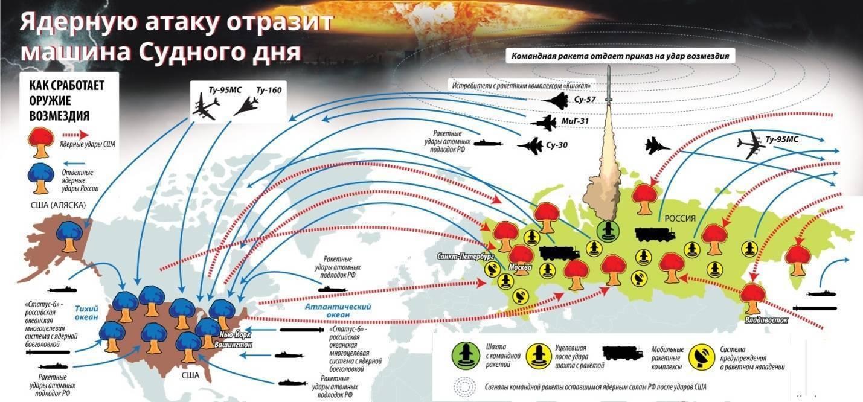 Система «Периметр» («Мертвая рука»): автоматический ядерный щит, созданный Советским Союзом