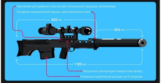 """Крупнокалиберная бесшумная снайперская винтовка всск """"выхлоп"""" / св-1367"""