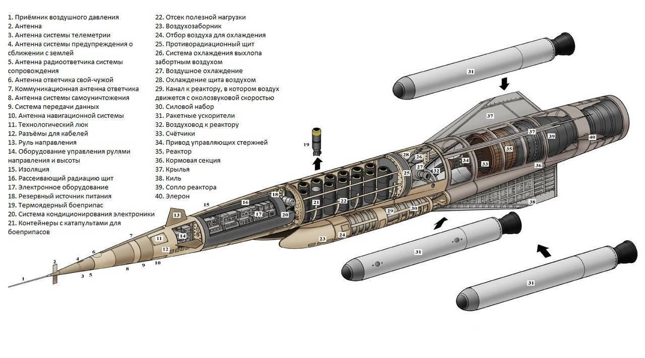 Крылатая ракета с ядерным двигателем и другое оружие из послания путина