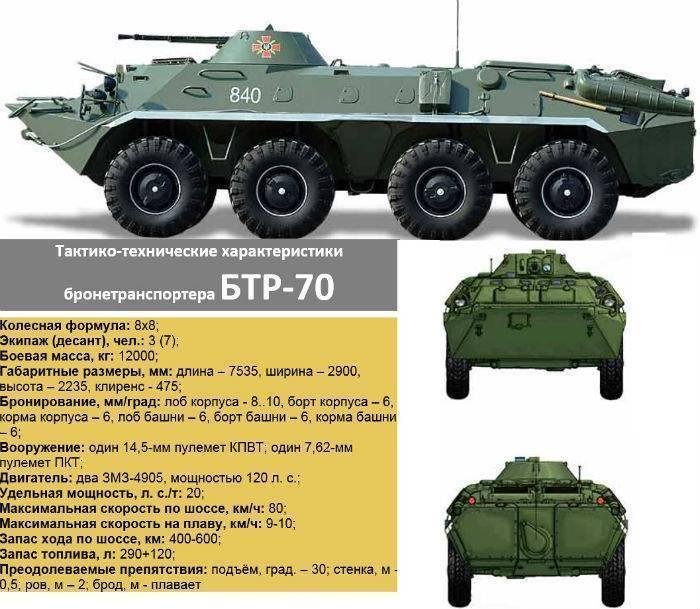 Бтр-90 — википедия с видео // wiki 2