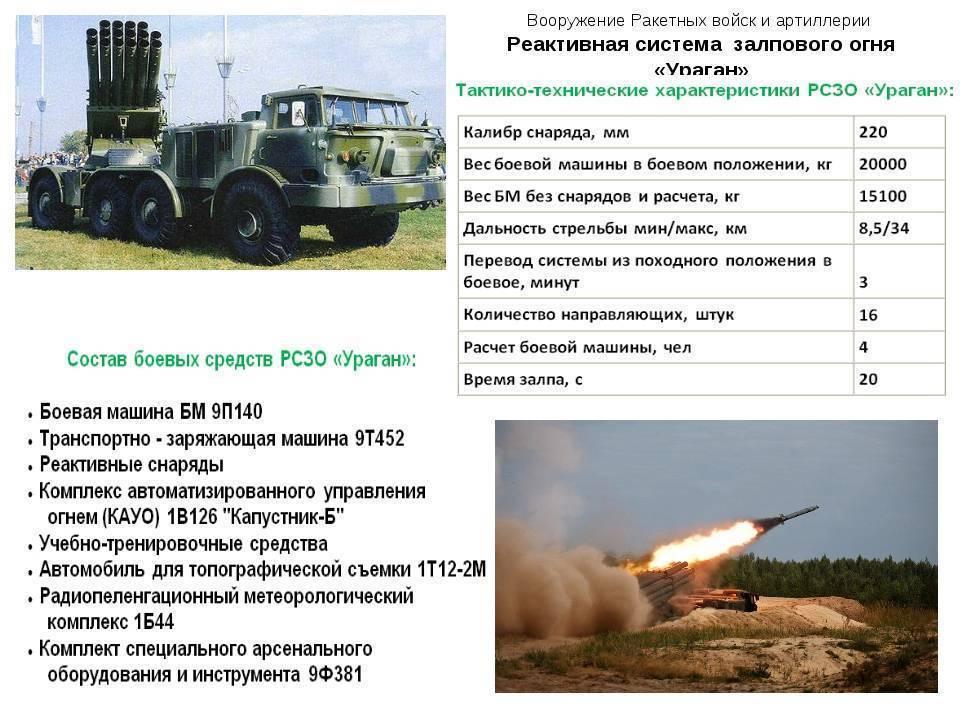 """В чем """"торнадо"""" превосходит другие реактивные системы залпового огня [фото] / news2.ru"""