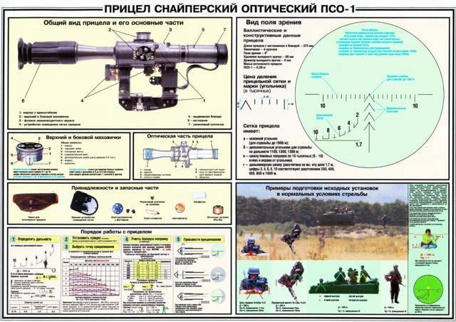Снайперская винтовка драгунова (свд)   армии и солдаты. военная энциклопедия
